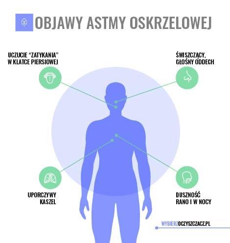 Objawy astmy oskrzelowej - konsekwencja zaniedbań alergii