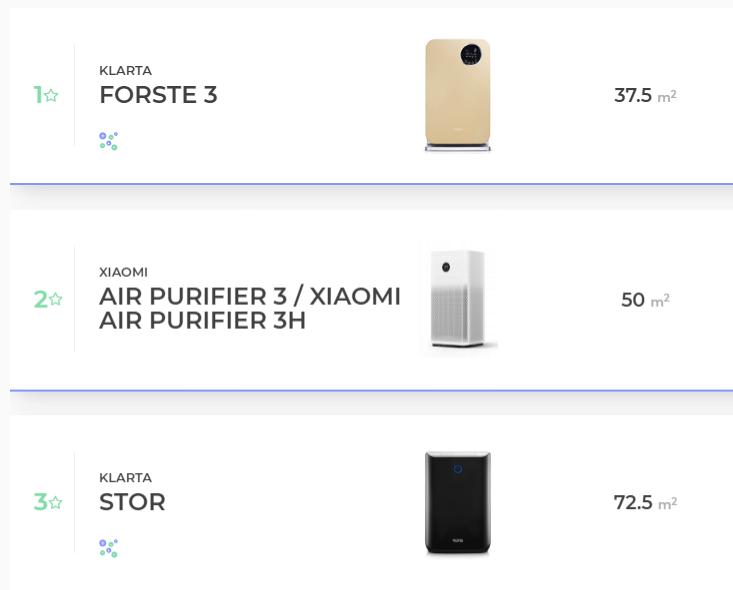 3 top oczyszczacze powietrza według wybierz-oczyszczacz.pl
