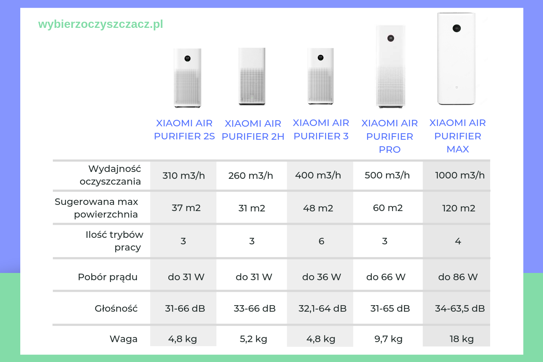 porównanie oczyszczaczy powietrza Xiaomi