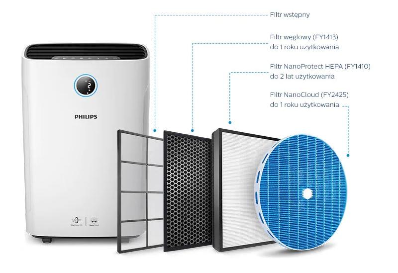 Oczyszczacz powietrza Philips AC2729/50 z filtrami i ich żywotnością