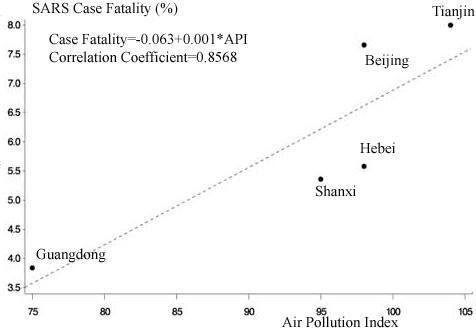 śmiertelność Covid w różnych regionach Chin - wykres