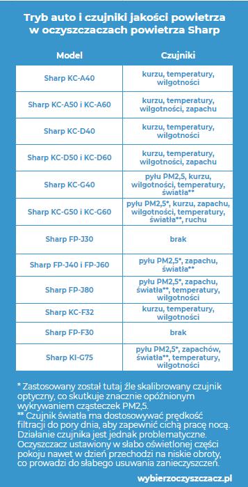 Tryb automatyczny i czujniki jakości powietrza w oczyszczaczach powietrza Sharp