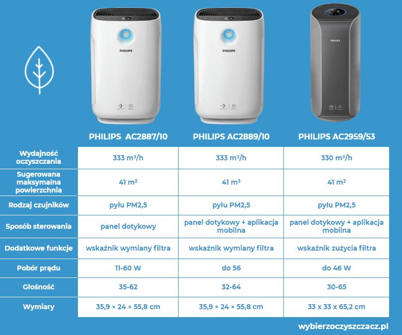 Oczyszczacze powietrza Philips seria 2000i