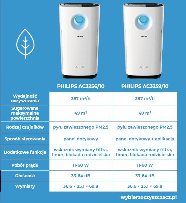 Oczyszczacze powietrza Philips seria 3000i