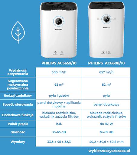 Oczyszczacze powietrza Philips seria 5000i oraz 6000i - porównanie
