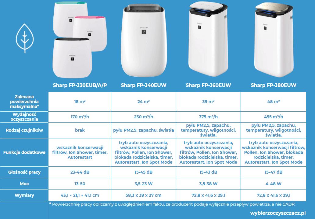 Oczyszczacze powietrza Sharp FP-J