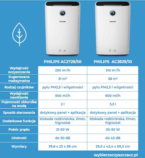 Oczyszczacze powietrza z funkcją nawilżania Philips - porównanie