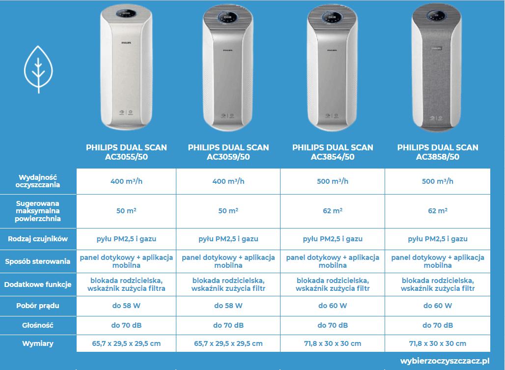 Oczyszczacze powietrza Philips Dual Scan