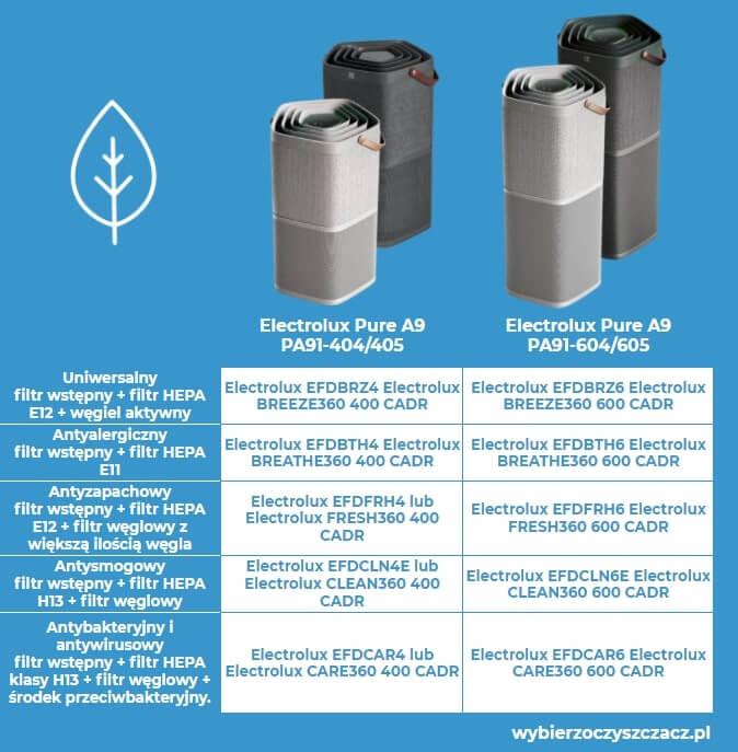 Filtry do oczyszczaczy powietrza electrolux pure a9