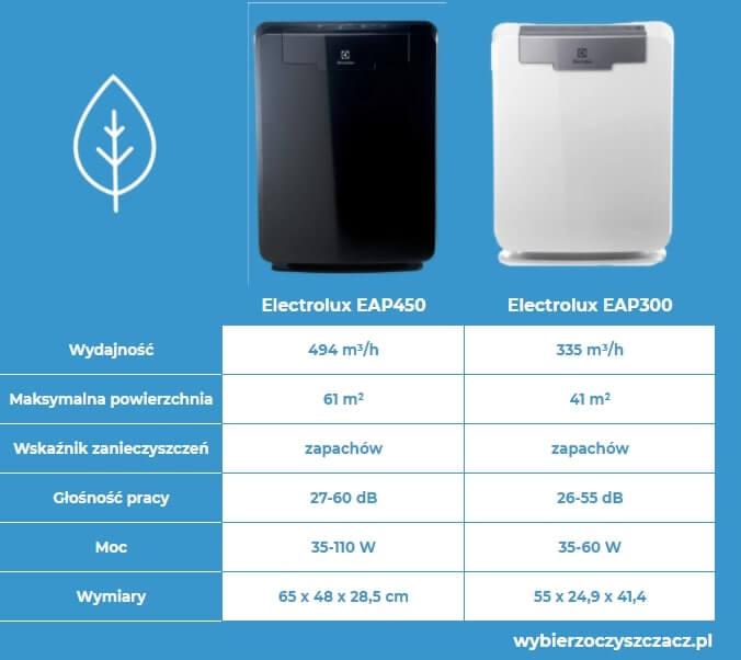 oczyszczacze powietrza Seria Electrolux EAP