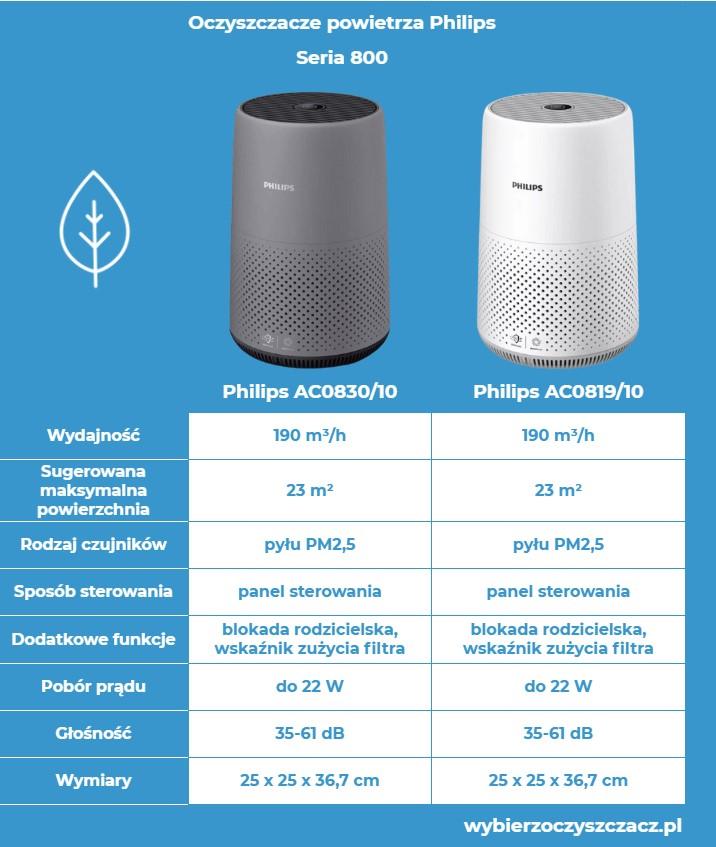 Oczyszczacze powietrza Philips seria 800