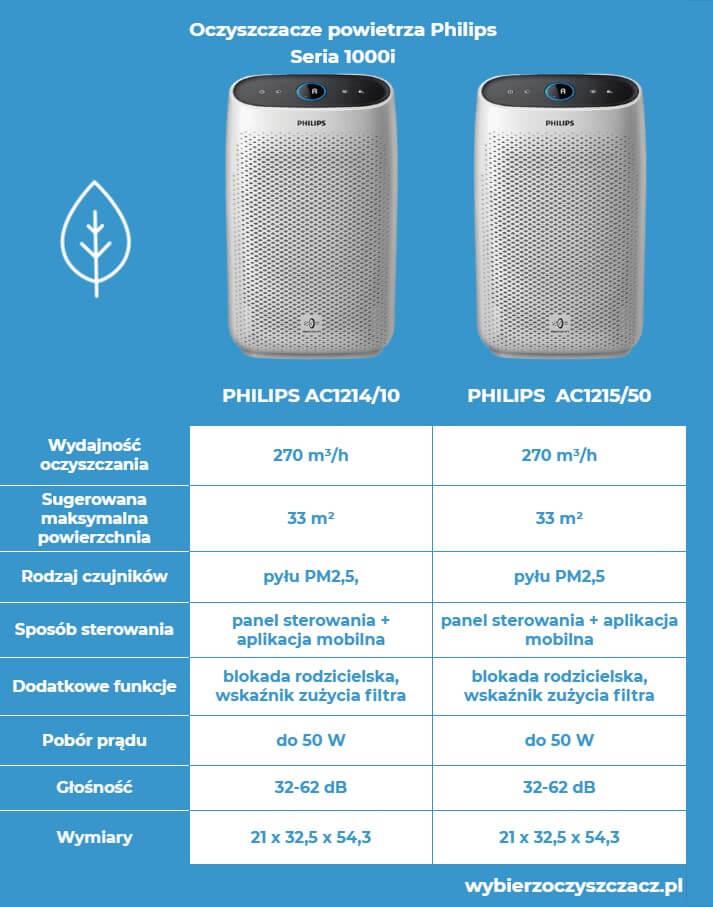Oczyszczacze powietrza Philips seria 1000i