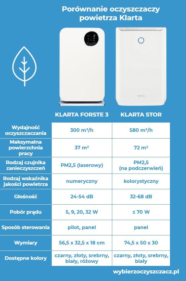 Porównanie oczyszczaczy powietrza marki Klarta