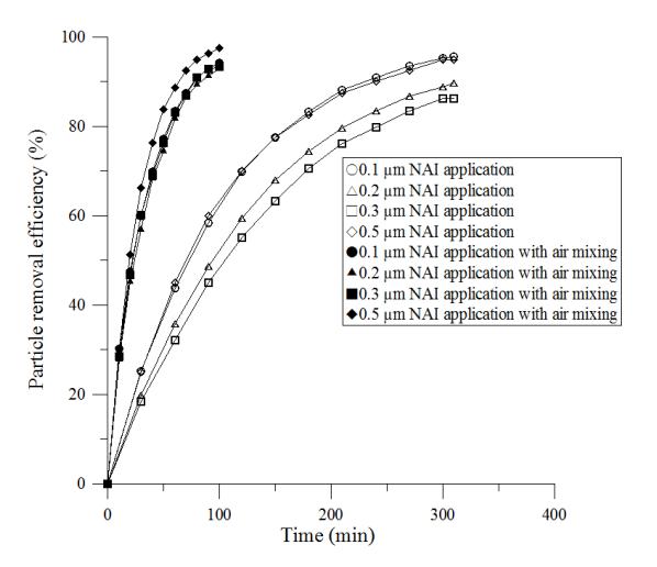 Wykres skuteczności usuwania cząstek z oczyszczacza powietrza z jonami ujemnymi z mieszaniem powietrza
