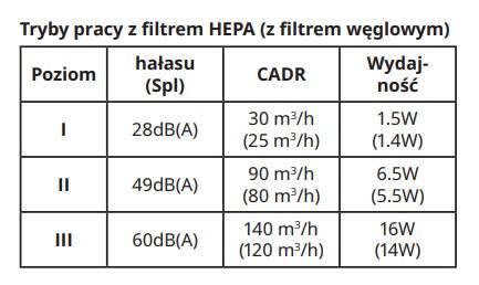 Tabela z głośnością, CADR i poborem mocy na poszczególnych prędkościach pracy oczyszczacza Ikea