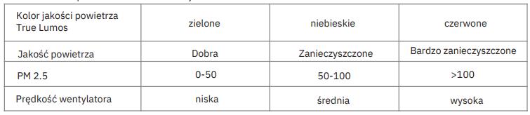 Czujnik jakości powietrza w oczyszczaczu Webber AP9900 tabelka